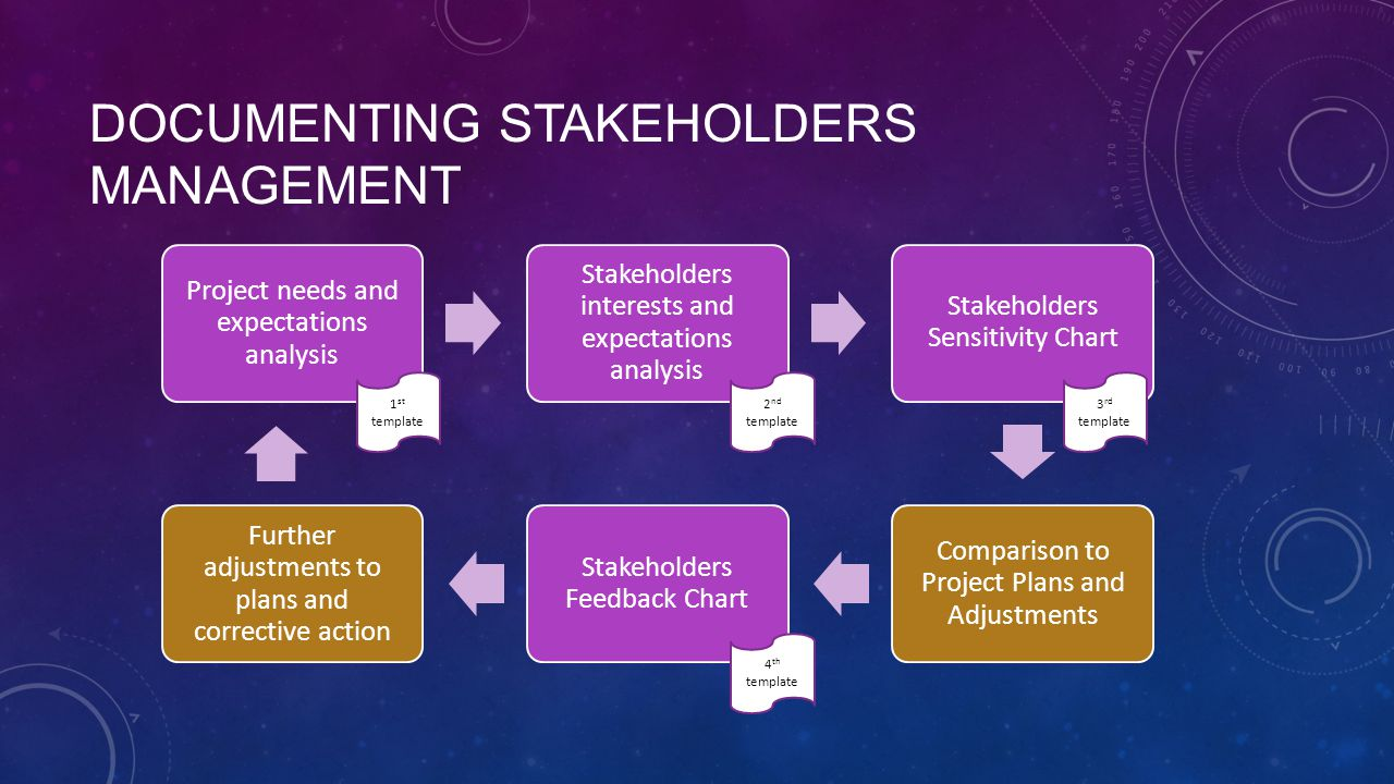DOCUMENTING STAKEHOLDERS MANAGEMENT Project needs and expectations analysis Stakeholders interests and expectations analysis Stakeholders Sensitivity Chart Comparison to Project Plans and Adjustments Stakeholders Feedback Chart Further adjustments to plans and corrective action 1 st template 2 nd template 3 rd template 4 th template