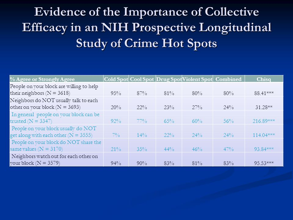 Evidence of the Importance of Collective Efficacy in an NIH Prospective Longitudinal Study of Crime Hot Spots
