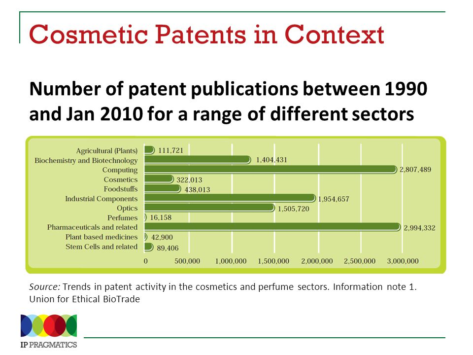 Cosmetic Patents in Context Number of patent publications between 1990 and Jan 2010 for a range of different sectors Source: Trends in patent activity in the cosmetics and perfume sectors.