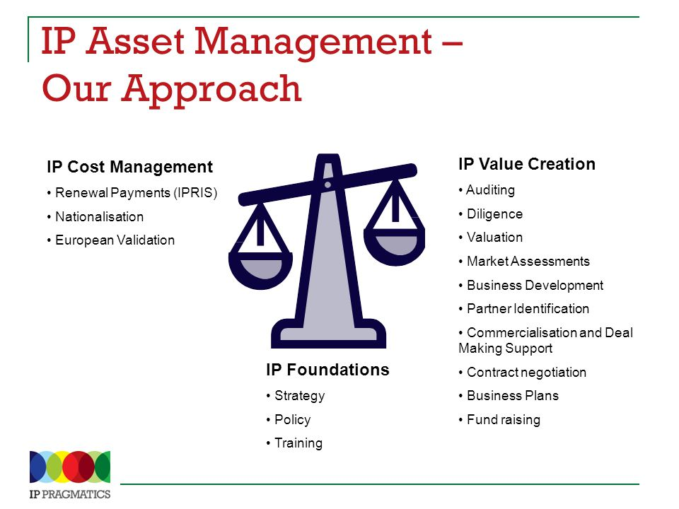 IP Asset Management – Our Approach IP Value Creation Auditing Diligence Valuation Market Assessments Business Development Partner Identification Commercialisation and Deal Making Support Contract negotiation Business Plans Fund raising IP Cost Management Renewal Payments (IPRIS) Nationalisation European Validation IP Foundations Strategy Policy Training