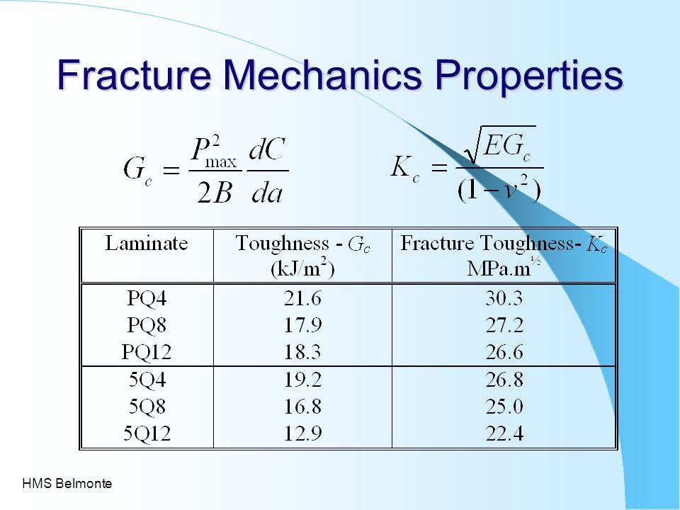 CDG Parametric Study
