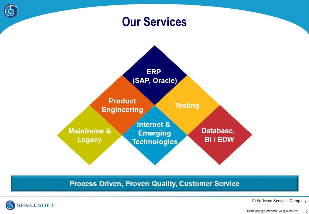 IT/Software Services Company Our Services 6 Process Driven, Proven Quality, Customer Service ERP (SAP, Oracle) Database, BI / EDW Testing Internet & E