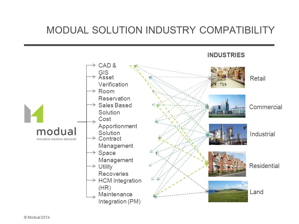 © Modual 2014 MODUAL SOLUTION INDUSTRY COMPATIBILITY INDUSTRIES CAD & GIS Asset Verification Room Reservation Sales Based Solution Cost Apportionment Solution Contract Management Space Management Utility Recoveries HCM Integration (HR) Maintenance Integration (PM) Land Residential Retail Industrial Commercial