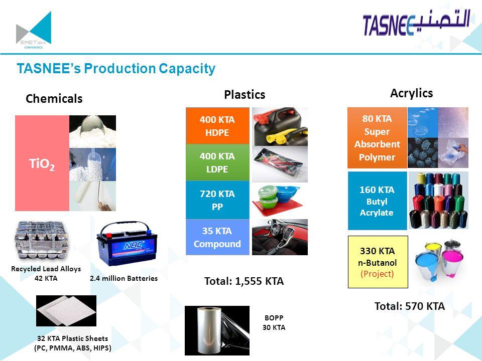 Your company logo TASNEE's Production Capacity Chemicals TiO 2 Acrylics Total: 570 KTA 80 KTA Super Absorbent Polymer 160 KTA Butyl Acrylate 330 KTA n