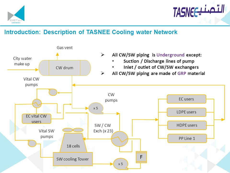Your company logo Introduction: Description of TASNEE Cooling water Network 18 cells SW cooling Tower F SW / CW Exch (x 23) x 5 CW drum City water mak