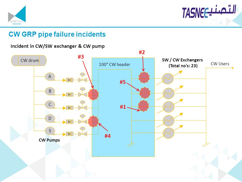 """Your company logo CW GRP pipe failure incidents CW Pumps A S D B C SW / CW Exchangers (Total no's: 23) CW Users 100"""" CW header #1 #2 #3 #5 #4 CW drum"""