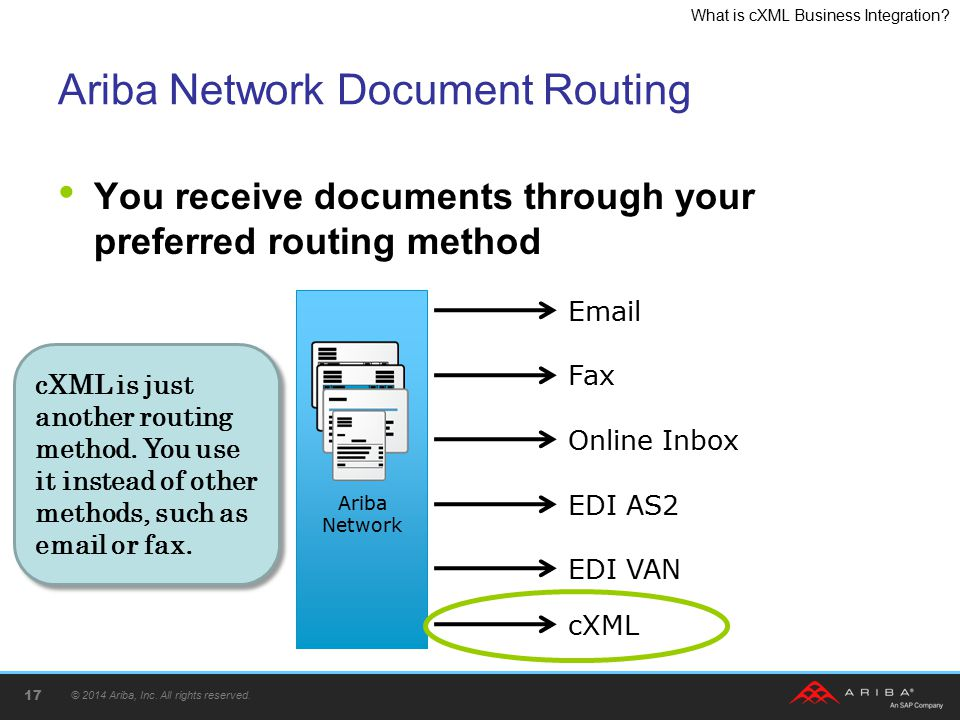 What is cXML Business Integration? Ariba Network Document Routing You receive documents through your preferred routing method © 2014 Ariba, Inc. All r