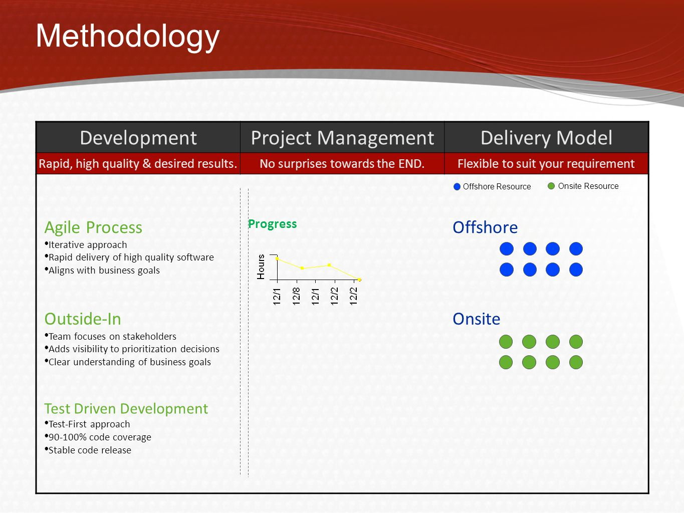 Methodology DevelopmentProject ManagementDelivery Model Rapid, high quality & desired results.No surprises towards the END.Flexible to suit your requirement Agile Process Iterative approach Rapid delivery of high quality software Aligns with business goals Progress Offshore Outside-In Team focuses on stakeholders Adds visibility to prioritization decisions Clear understanding of business goals Onsite Test Driven Development Test-First approach 90-100% code coverage Stable code release Offshore Resource Onsite Resource