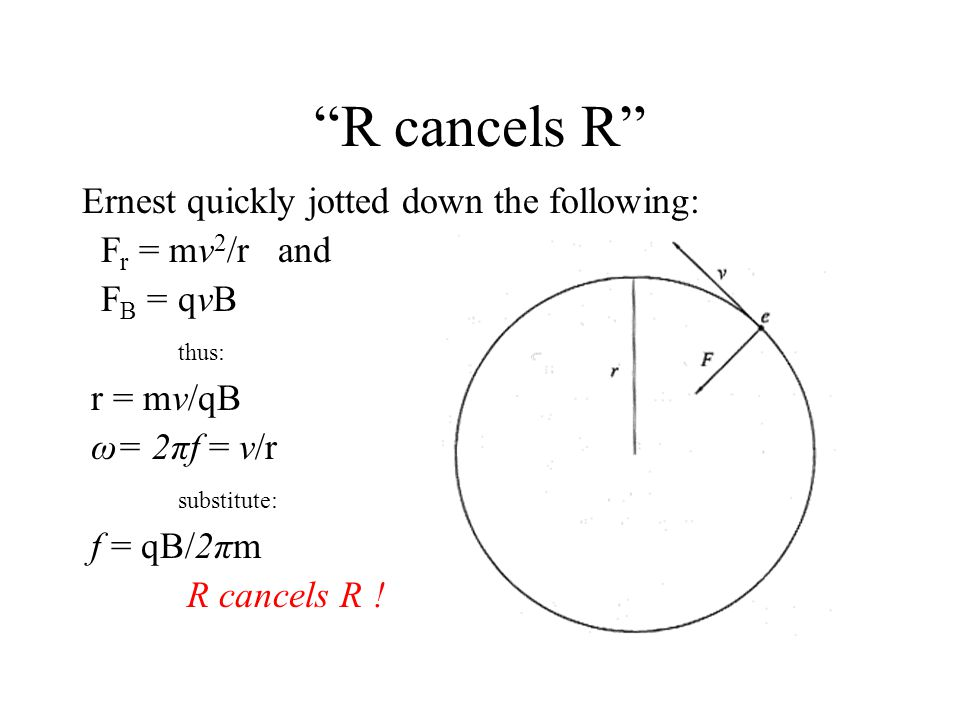 """R cancels R"" Ernest quickly jotted down the following: F r = mv 2 /r and F B = qvB thus: r = mv/qB ω= 2πf = v/r substitute: f = qB/2πm R cancels R !"
