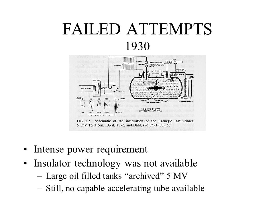 "FAILED ATTEMPTS 1930 Intense power requirement Insulator technology was not available –Large oil filled tanks ""archived"" 5 MV –Still, no capable accel"