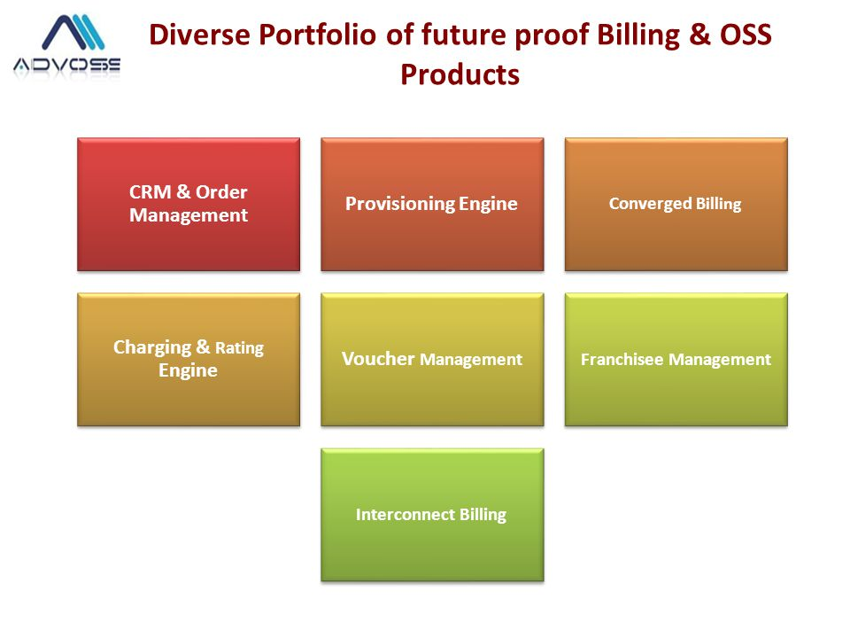 Diverse Portfolio of future proof Billing & OSS Products CRM & Order Management Provisioning Engine Converged Billing Charging & Rating Engine Voucher