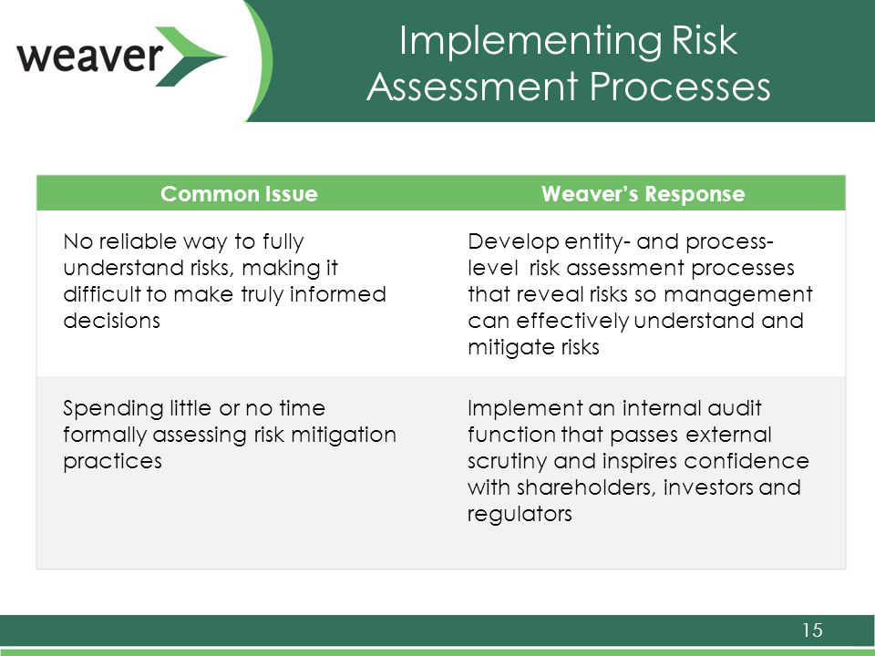 Implementing Risk Assessment Processes 15 Common IssueWeaver's Response No reliable way to fully understand risks, making it difficult to make truly informed decisions Develop entity- and process- level risk assessment processes that reveal risks so management can effectively understand and mitigate risks Spending little or no time formally assessing risk mitigation practices Implement an internal audit function that passes external scrutiny and inspires confidence with shareholders, investors and regulators