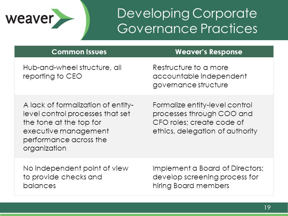 Developing Corporate Governance Practices 19 Common IssuesWeaver's Response Hub-and-wheel structure, all reporting to CEO Restructure to a more accountable independent governance structure A lack of formalization of entity- level control processes that set the tone at the top for executive management performance across the organization Formalize entity-level control processes through COO and CFO roles; create code of ethics, delegation of authority No independent point of view to provide checks and balances Implement a Board of Directors; develop screening process for hiring Board members