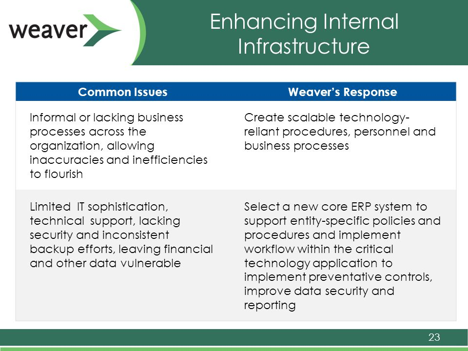 Enhancing Internal Infrastructure 23 Common IssuesWeaver's Response Informal or lacking business processes across the organization, allowing inaccuracies and inefficiencies to flourish Create scalable technology- reliant procedures, personnel and business processes Limited IT sophistication, technical support, lacking security and inconsistent backup efforts, leaving financial and other data vulnerable Select a new core ERP system to support entity-specific policies and procedures and implement workflow within the critical technology application to implement preventative controls, improve data security and reporting