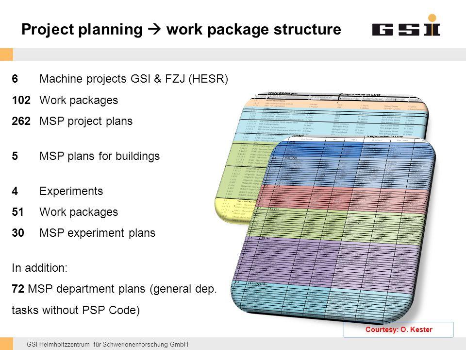 GSI Helmholtzzentrum für Schwerionenforschung GmbH Project planning  work package structure 6Machine projects GSI & FZJ (HESR) 102Work packages 262MSP project plans 5MSP plans for buildings 4Experiments 51Work packages 30MSP experiment plans In addition: 72 MSP department plans (general dep.