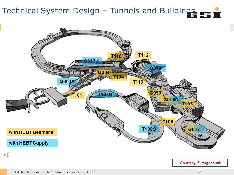 GSI Helmholtzzentrum für Schwerionenforschung GmbH G004A G017.1 G018 T108N T108S with HEBT Supply 18 T101 T104 T113 T106 T112 G004 T103 T110 with HEBT Beamline G050 07 G0 06C G0 Technical System Design – Tunnels and Buildings Courtesy: F.