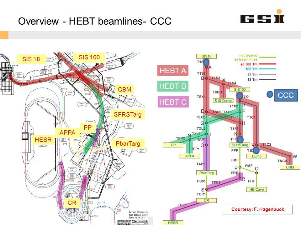 GSI Helmholtzzentrum für Schwerionenforschung GmbH Overview - HEBT beamlines- CCC HEBT A HEBT B HEBT C SIS 100 CBM CR HESR PbarTarg PP APPA SIS 18 SFRSTarg CCC Courtesy: F.
