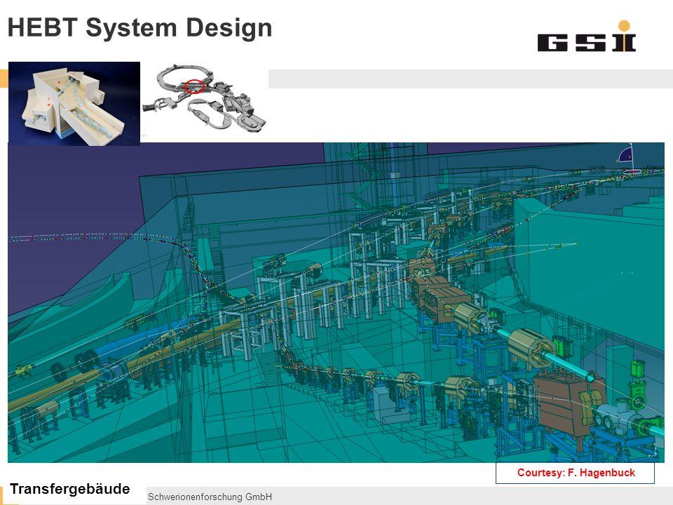 GSI Helmholtzzentrum für Schwerionenforschung GmbH SIS100/300 DUMP SIS18 SFRS HEBT System Design Transfergebäude Courtesy: F.