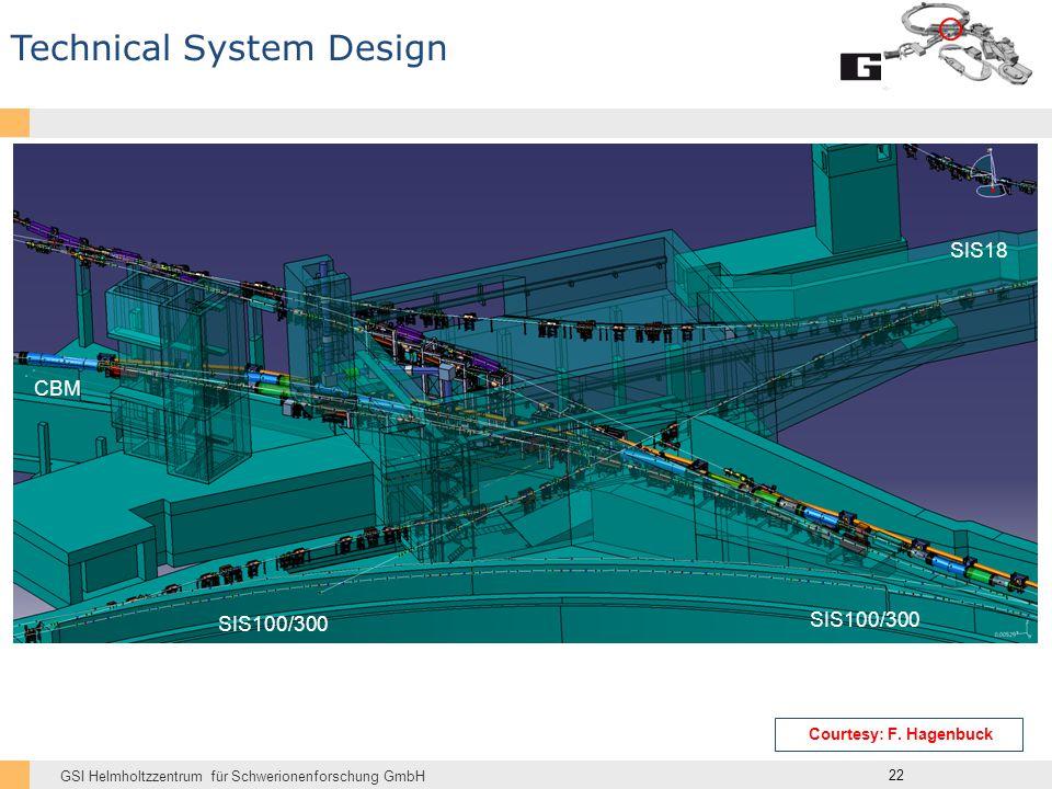GSI Helmholtzzentrum für Schwerionenforschung GmbH SIS18 SIS100/300 CBM 22 Technical System Design Courtesy: F.