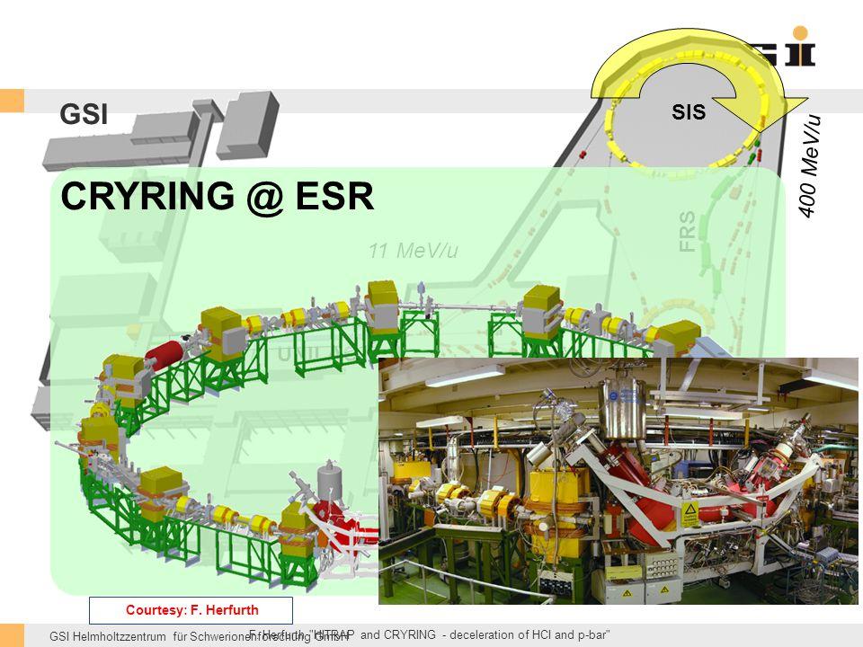 GSI Helmholtzzentrum für Schwerionenforschung GmbH 11 MeV/u UNILAC SIS 400 MeV/u ESR FRS 4 MeV/u GSI CRYRING @ ESR F.