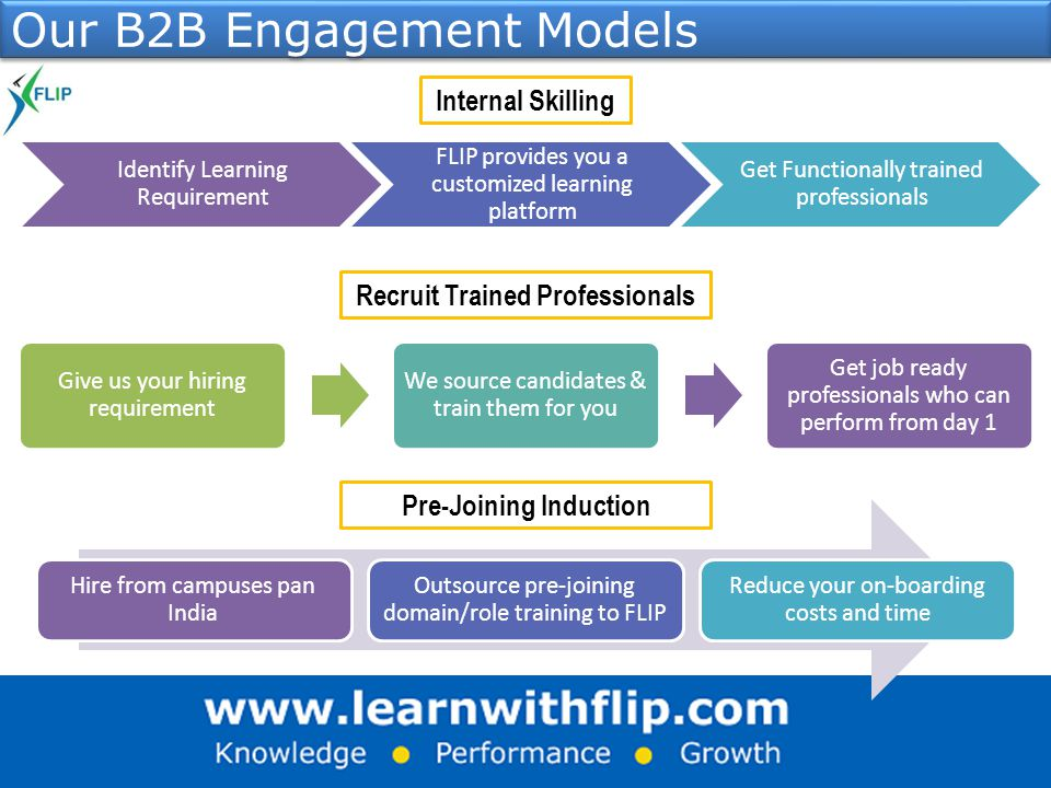 Our B2B Engagement Models Internal Skilling Identify Learning Requirement FLIP provides you a customized learning platform Get Functionally trained professionals Give us your hiring requirement We source candidates & train them for you Get job ready professionals who can perform from day 1 Recruit Trained Professionals Pre-Joining Induction Hire from campuses pan India Outsource pre-joining domain/role training to FLIP Reduce your on-boarding costs and time