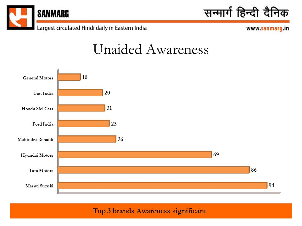 Unaided Awareness Top 3 brands Awareness significant