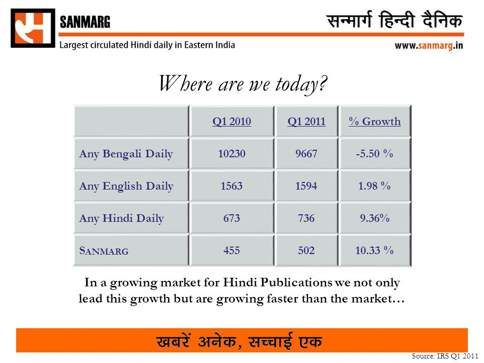 Q1 2010Q1 2011% Growth Any Bengali Daily102309667-5.50 % Any English Daily156315941.98 % Any Hindi Daily6737369.36% S ANMARG 45550210.33 % In a growing market for Hindi Publications we not only lead this growth but are growing faster than the market… Source: IRS Q1 2011 Where are we today