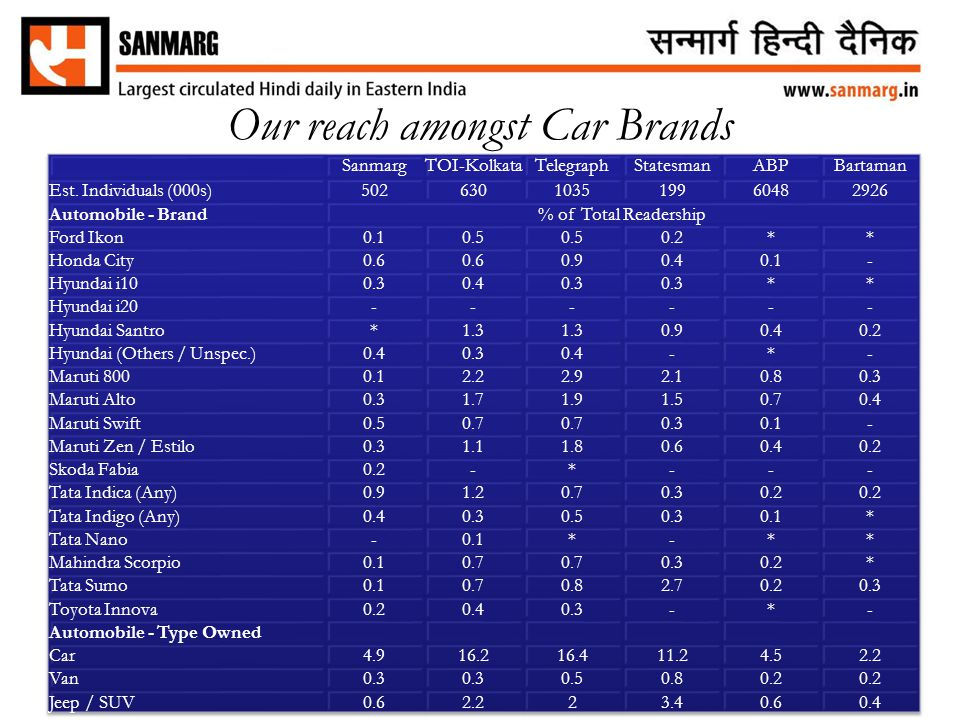 Our reach amongst Car Brands