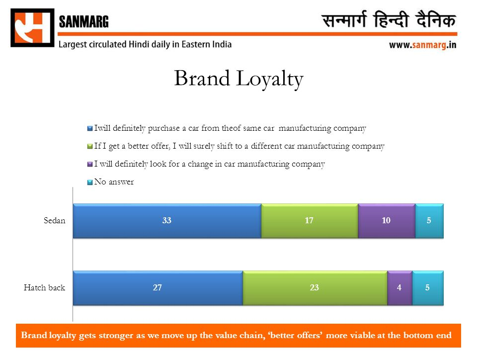 Brand Loyalty Brand loyalty gets stronger as we move up the value chain, 'better offers' more viable at the bottom end