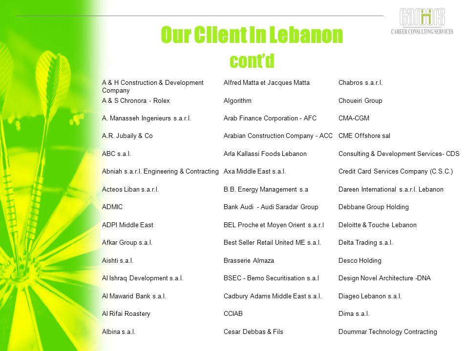 Our Client In Lebanon cont'd A & H Construction & Development Company Alfred Matta et Jacques MattaChabros s.a.r.l. A & S Chronora - RolexAlgorithmCho