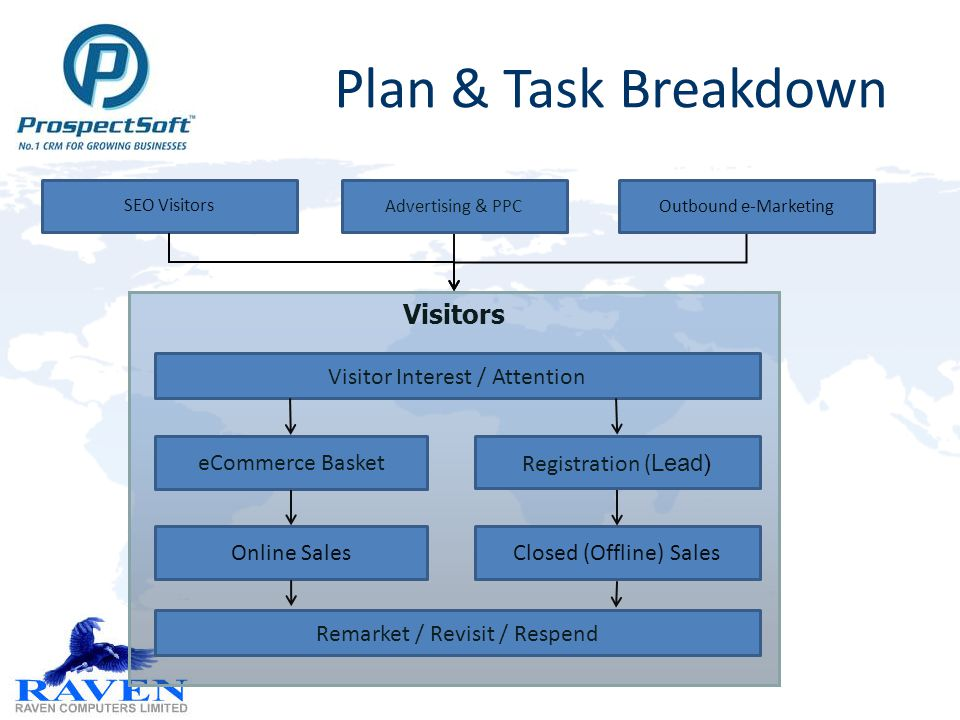 Visitors Plan & Task Breakdown SEO Visitors Advertising & PPCOutbound e-Marketing Registration ( Lead) eCommerce Basket Online Sales Closed (Offline) Sales Visitor Interest / Attention Remarket / Revisit / Respend