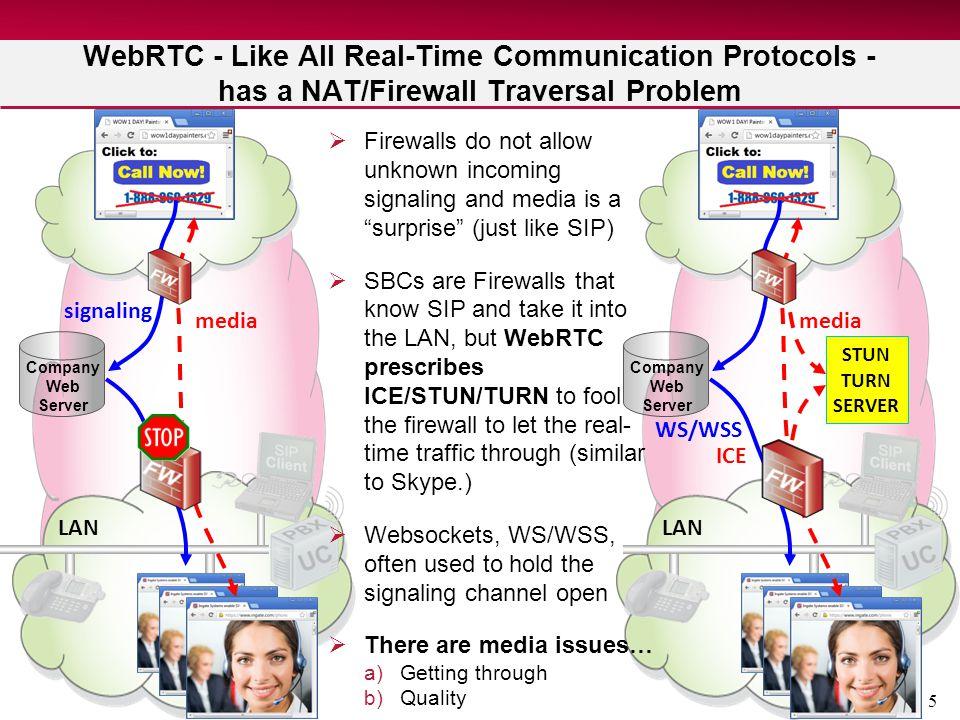 5 LAN Company Web Server WebRTC - Like All Real-Time Communication Protocols - has a NAT/Firewall Traversal Problem LAN Company Web Server  Firewalls