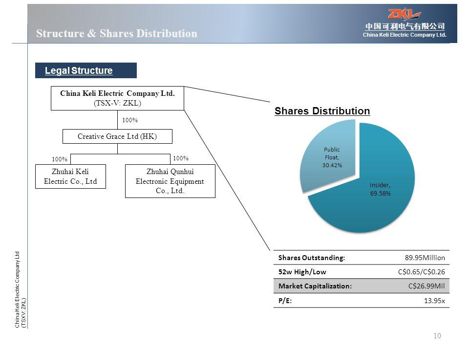 10 Structure & Shares Distribution 中国可利电气有限公司 China Keli Electric Company Ltd.