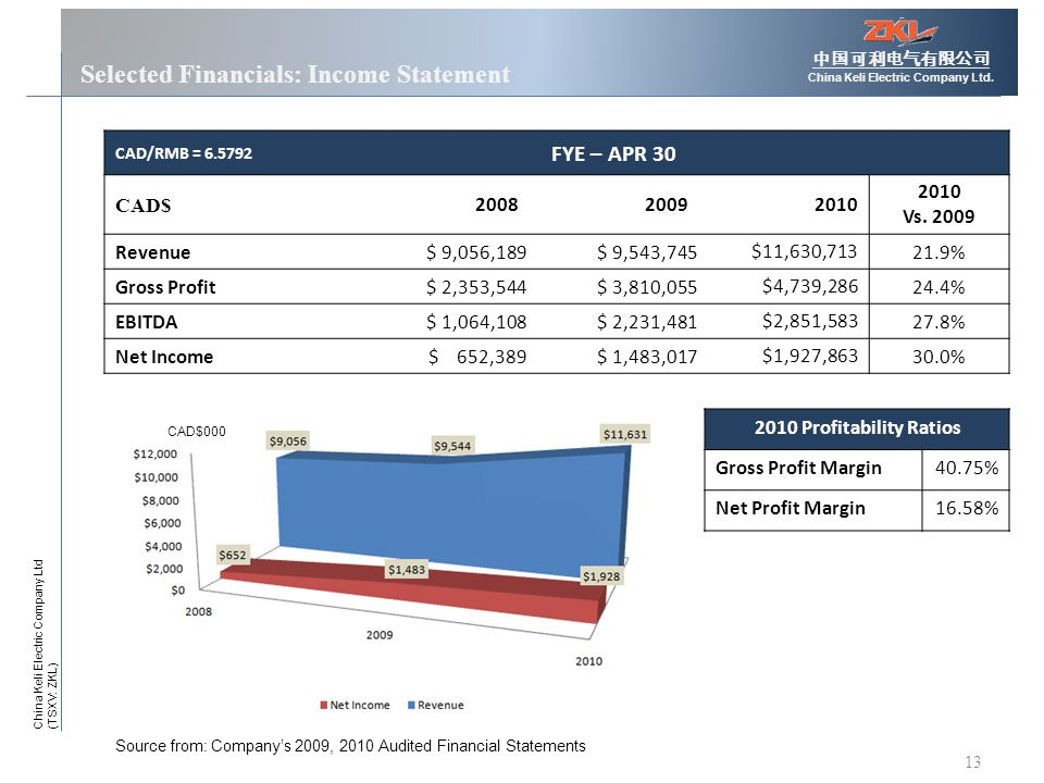 13 Selected Financials: Income Statement 中国可利电气有限公司 China Keli Electric Company Ltd.