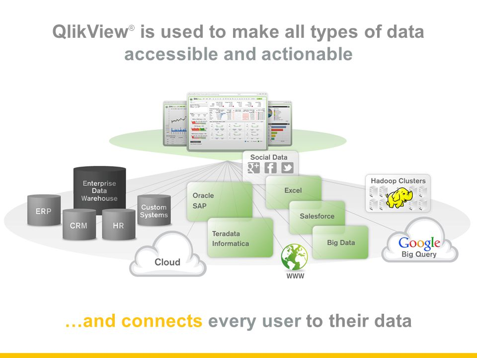 QlikView ® is used to make all types of data accessible and actionable …and connects every user to their data