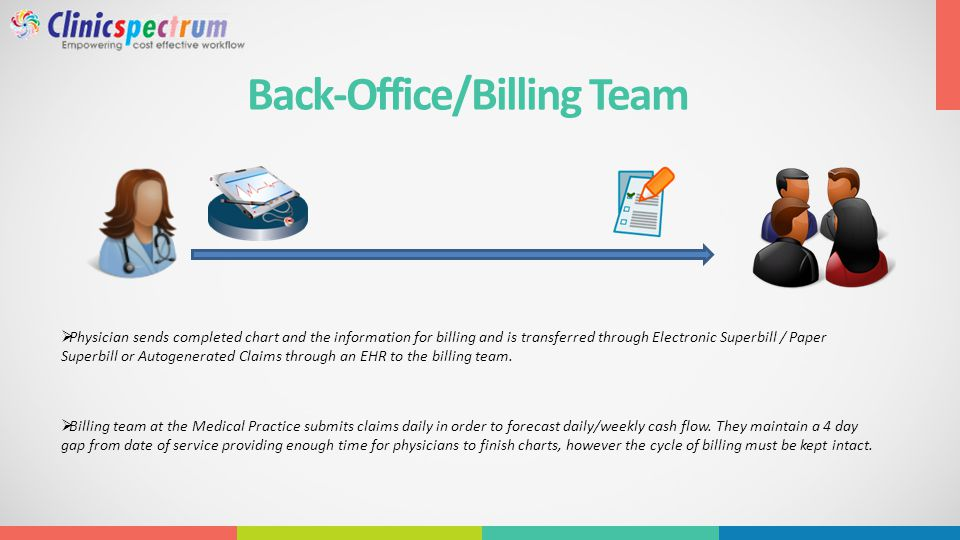 Back-Office/Billing Team  Physician sends completed chart and the information for billing and is transferred through Electronic Superbill / Paper Superbill or Autogenerated Claims through an EHR to the billing team.