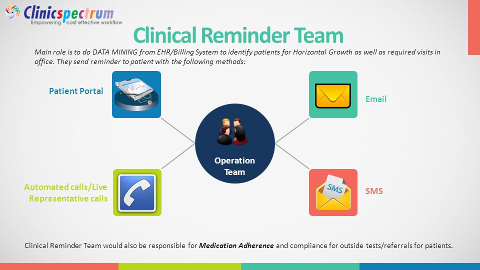 Clinical Reminder Team Main role is to do DATA MINING from EHR/Billing System to identify patients for Horizontal Growth as well as required visits in office.