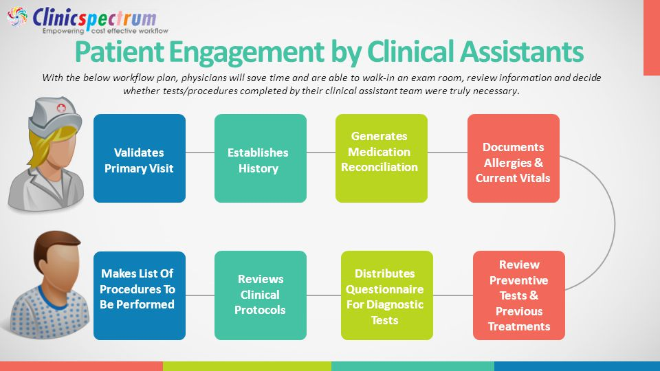 Patient Engagement by Clinical Assistants With the below workflow plan, physicians will save time and are able to walk-in an exam room, review information and decide whether tests/procedures completed by their clinical assistant team were truly necessary.