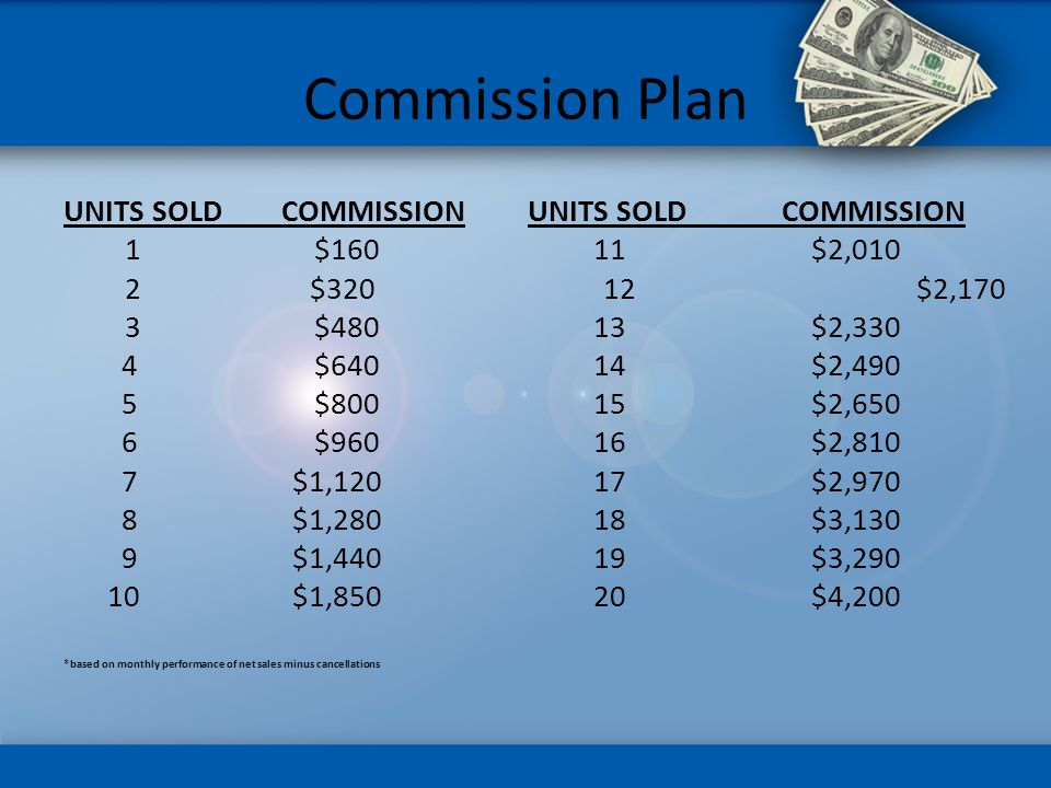 Commission Plan UNITS SOLD COMMISSION 1 $160 2 $320 3 $480 4 $640 5 $800 6 $960 7 $1,120 8 $1,280 9 $1,440 10 $1,850 *based on monthly performance of net sales minus cancellations UNITS SOLD COMMISSION 11 $2,010 12 $2,170 13 $2,330 14 $2,490 15 $2,650 16 $2,810 17 $2,970 18 $3,130 19 $3,290 20 $4,200
