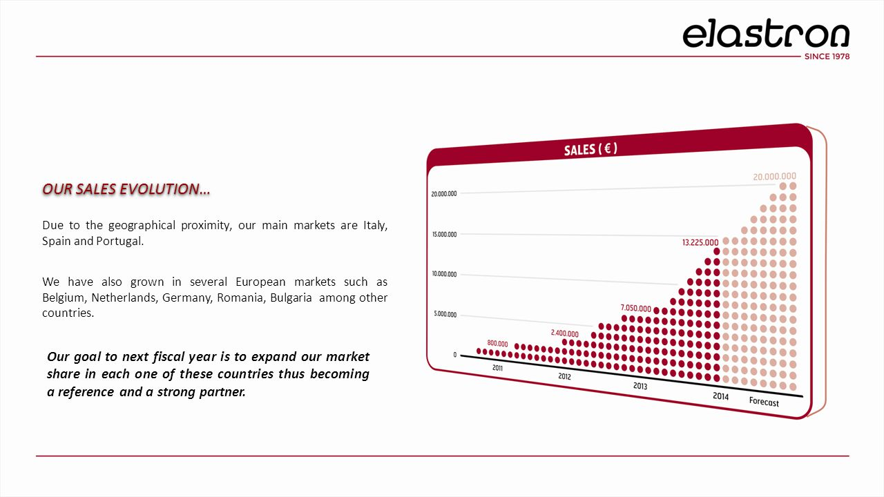 OUR SALES EVOLUTION… Due to the geographical proximity, our main markets are Italy, Spain and Portugal. We have also grown in several European markets