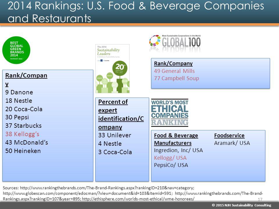 © 2015 NJH Sustainability Consulting 2014 Rankings: U.S. Food & Beverage Companies and Restaurants Rank/Compan y 9 Danone 18 Nestle 20 Coca-Cola 30 Pe