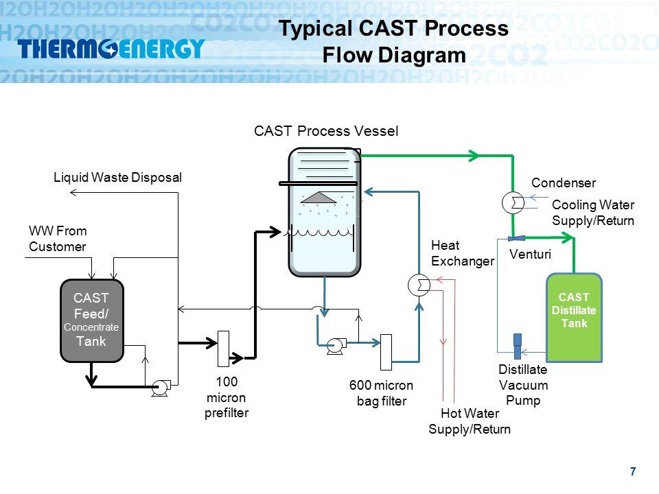 CAST Advantages Flash distillation and vacuum evaporation with a patented vapor/liquid separation system.