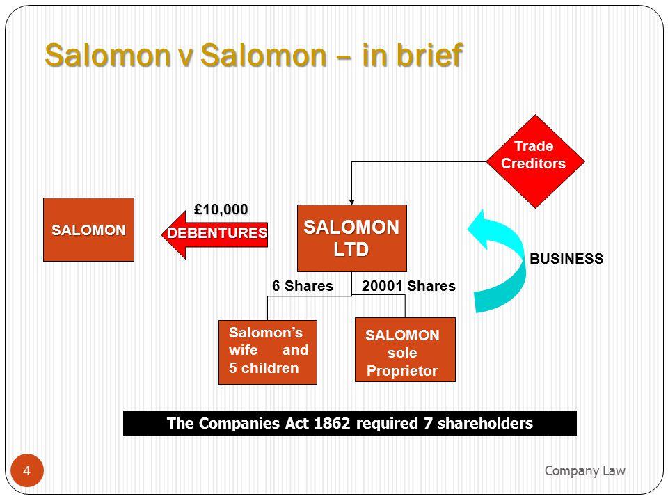 Assets & liabilities - Salomon Ltd Secured Creditors (Salomon) Unsecured Creditors (trade) Shareholders Aron Salomon Ltd's Assets 5 Company Law