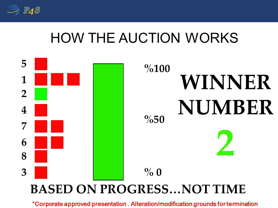 5 2 7 3 4 1 6 8 %100 %50 % 0 WINNER NUMBER 2 HOW THE AUCTION WORKS BASED ON PROGRESS…NOT TIME *Corporate approved presentation. Alteration/modificatio