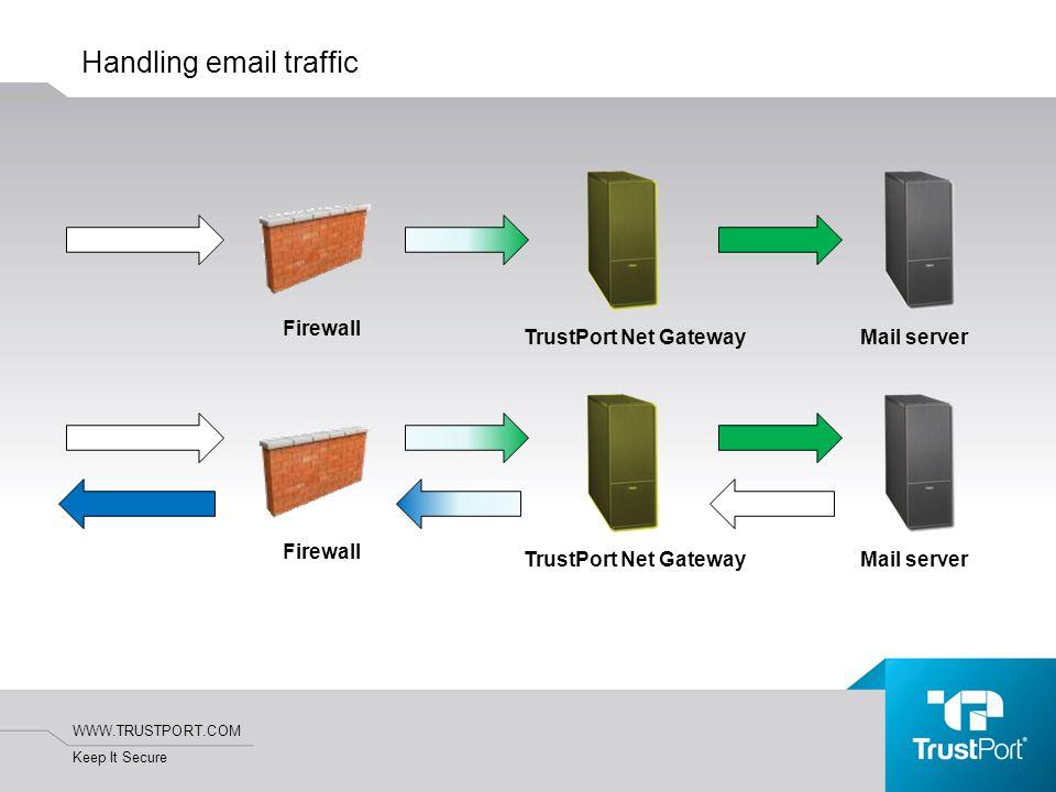 WWW.TRUSTPORT.COM Keep It Secure Handling email traffic TrustPort Net GatewayMail server Firewall TrustPort Net GatewayMail server Firewall