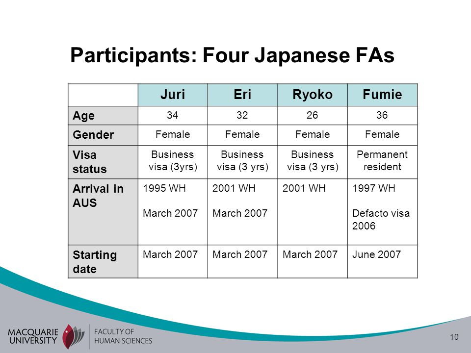 10 Participants: Four Japanese FAs JuriEriRyokoFumie Age 34322636 Gender Female Visa status Business visa (3yrs) Permanent resident Arrival in AUS 199