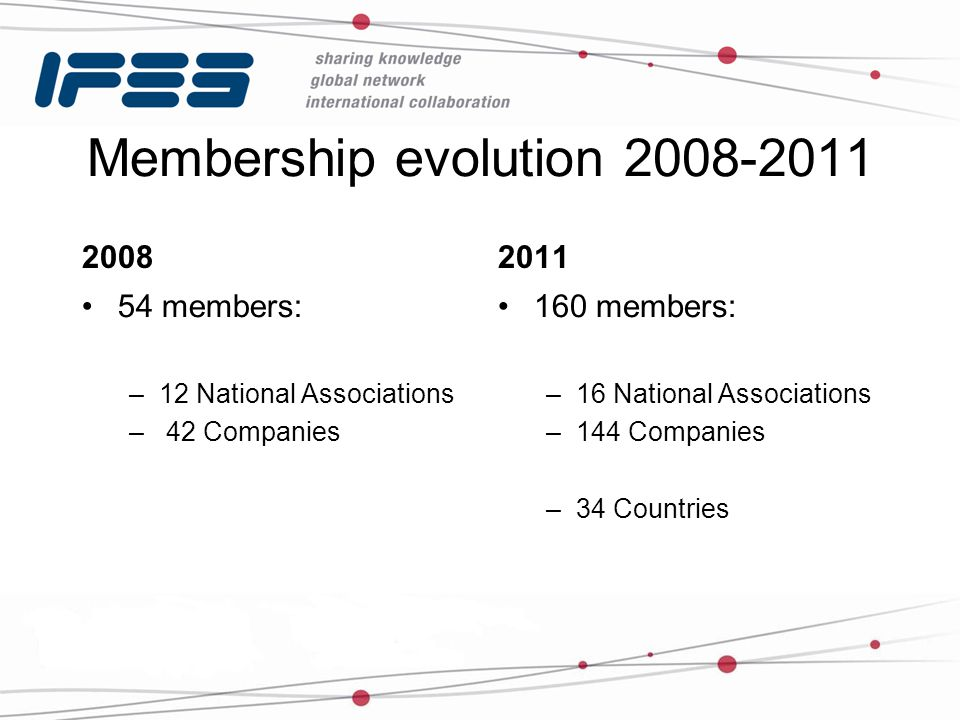 Membership evolution 2008-2011 2008 54 members: –12 National Associations – 42 Companies 2011 160 members: –16 National Associations –144 Companies –34 Countries