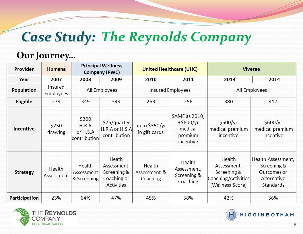 Case Study: Case Study: The Reynolds Company 8 ProviderHumana Principal Wellness Company (PWC) United Healthcare (UHC)Viverae Year2007200820092010201120132014 Population Insured Employees All EmployeesInsured EmployeesAll Employees Eligible279349 263256380417 Incentive $250 drawing $300 H.R.A or H.S.A contribution $75/quarter H.R.A or H.S.A contribution up to $350/yr in gift cards SAME as 2010; +$600/yr medical premium incentive $600/yr medical premium incentive $600/yr medical premium incentive Strategy Health Assessment Health Assessment & Screening Heath Assessment, Screening & Coaching or Activities Health Assessment & Coaching Health Assessment, Screening & Coaching Health Assessment, Screening & Coaching/Activities (Wellness Score) Health Assessment, Screening & Outcomes or Alternative Standards Participation23%64%47%45%58%42%36% Our Journey…