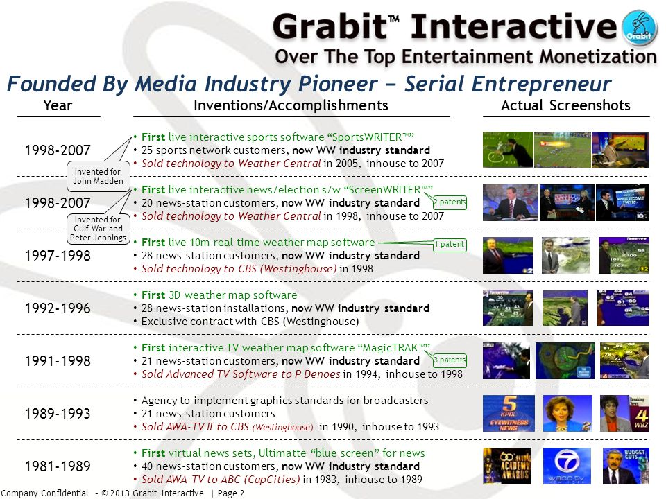 Company Confidential – © 2013 Grabit Interactive | Page 3 Grabit Is Engaged With Major Media Players Three proof of concept demos completed and paid for by … Three commercial pilot launches in progress with … Initial discussions with Google, Microsoft, Technicolor, and many add'l networks Significant traction within sports Advanced discussions, want to launch pilots pending Grabit resources to support … References Available
