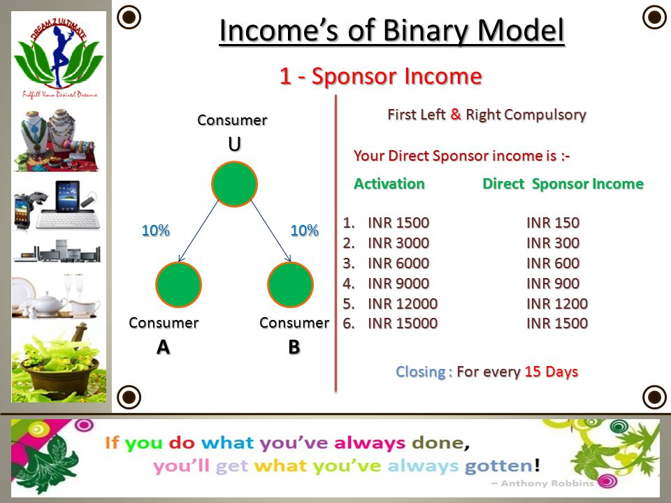 Income's of Binary Model 1 - Sponsor Income ConsumerU ConsumerAConsumerB 10%10% First Left &Right Compulsory Your Direct Sponsor income is :- 1.INR 1.